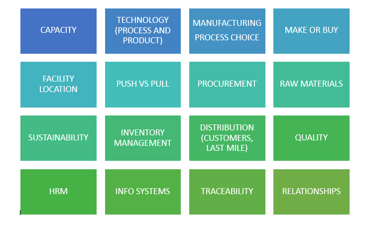 image of 16 elemtts for supply chain design